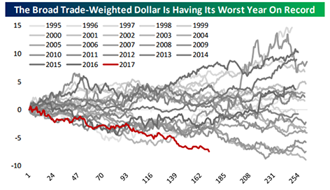 Broad Trade-Weighted Dollar