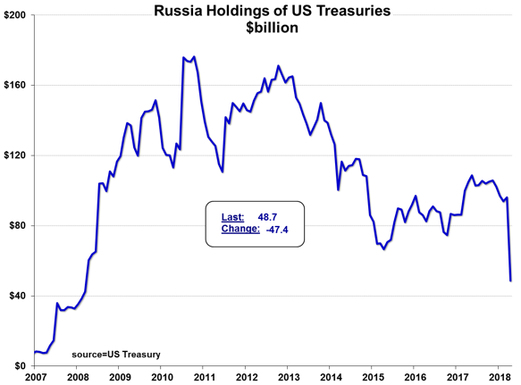 Figure 10: Russian Holdings of U.S. Treasuries (2007-4/30/18) [U.S. Treasury TIC Report; Meridian Macro]
