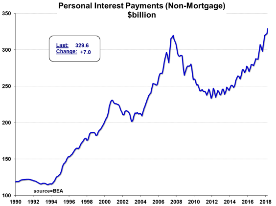 Figure 8: Personal Interest Payments (1990-4/30/18) [BEA; Meridian Macro]