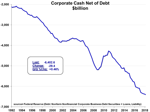 Figure 5: U.S. Corporate Cash Net of Debt (1992-Q1 2018) [Federal Reserve; Meridian Macro]