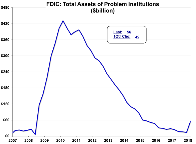 Figure 4: Total Assets ($billions) of Problem Institutions (2007-Q1 2018) [FDIC Quarterly Report; Meridian Macro]