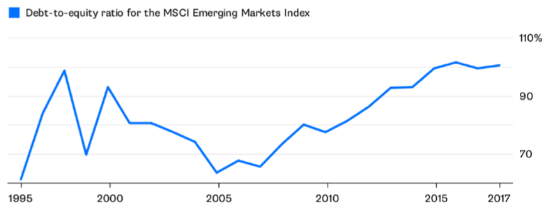 Figure 1: MSCI Emerging Market Index Debt-to-Equity Ratio (1995-2017) [Bloomberg]