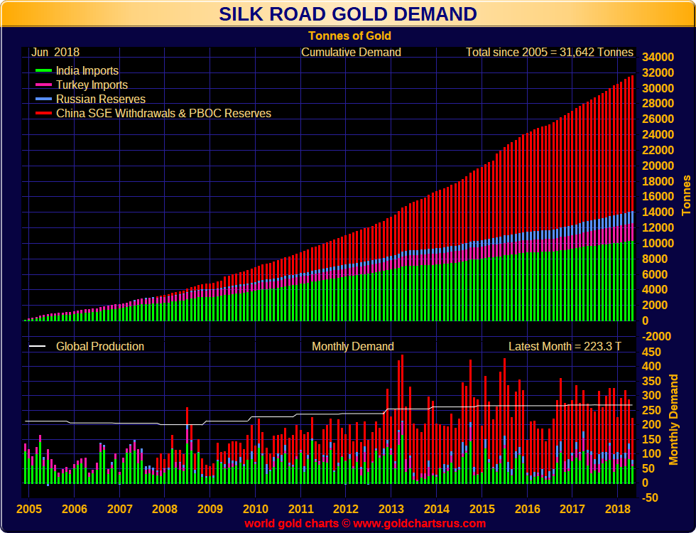 Silk Road Gold Demand