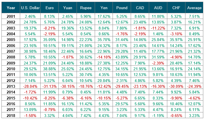 Performance of Spot Gold in Prominent Global Currencies