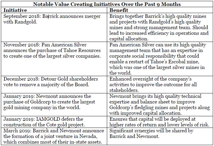 Gold Value Creating Initiatives