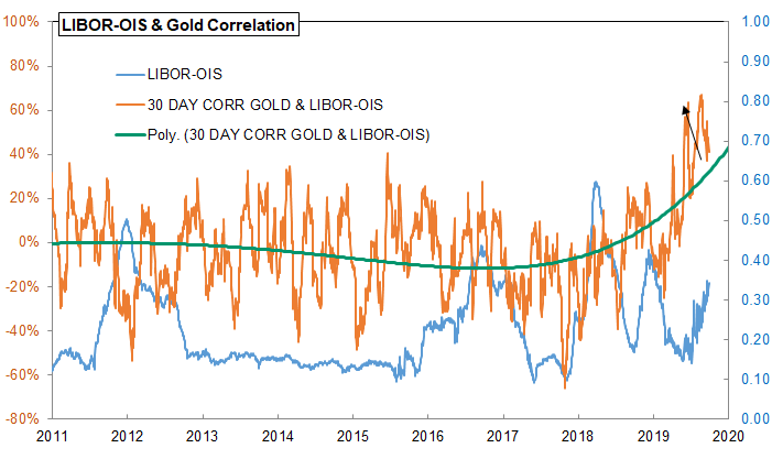Libor-OIS Gold Correlation