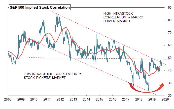 S&P 500 Implied Stock Correlation