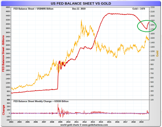 U.S. Fed Balance Sheet vs. Gold Price