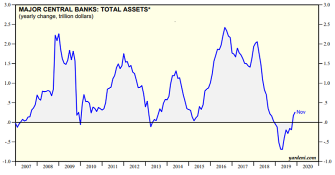 Major Central Banks: Total Assets