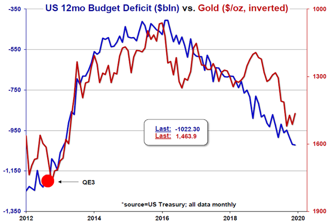 U.S. Budget Deficit vs. Gold Price