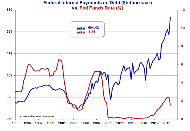 Federal Interest Payments on Debt