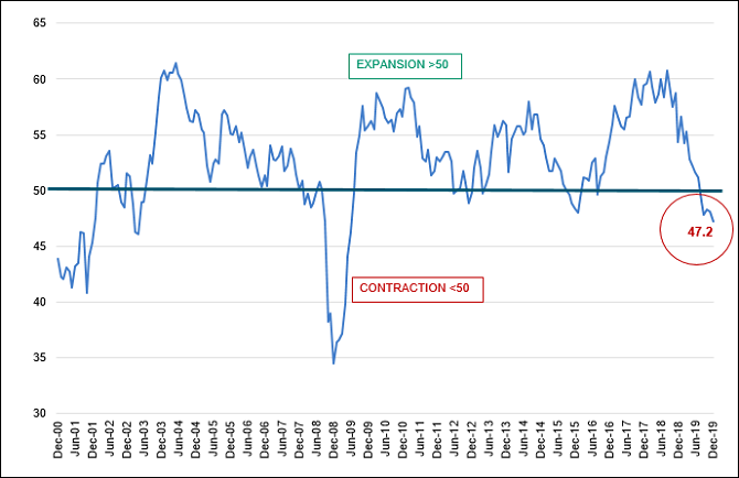 The U.S. ISM PMI Index Indicates Economic Contraction