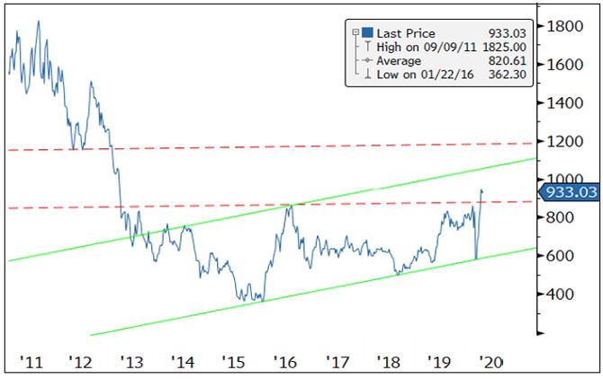 Figure 2. Gold Mining Equities Follow Gold Higher