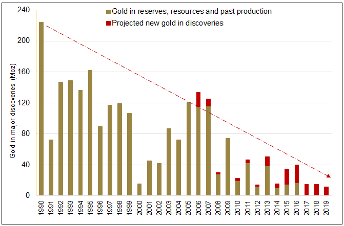Figure 5. Annual Global Gold Discoveries Drop