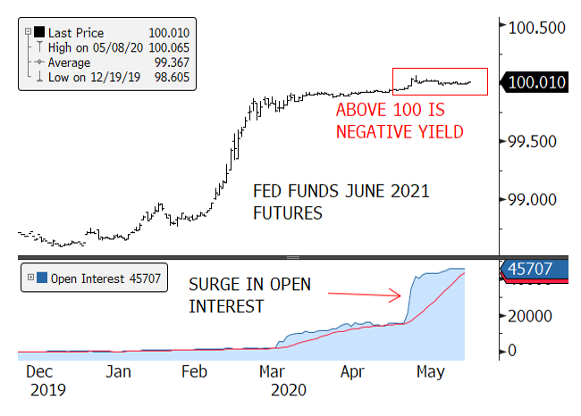 Figure 4. Fed Funds Futures Starting to Price in the Possibility of Negative Interest Rates