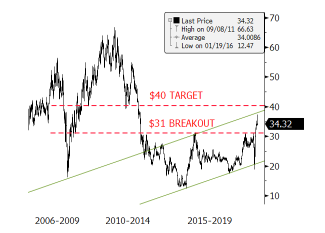 Figure 3. Gold Equities Advancing to First Major Target