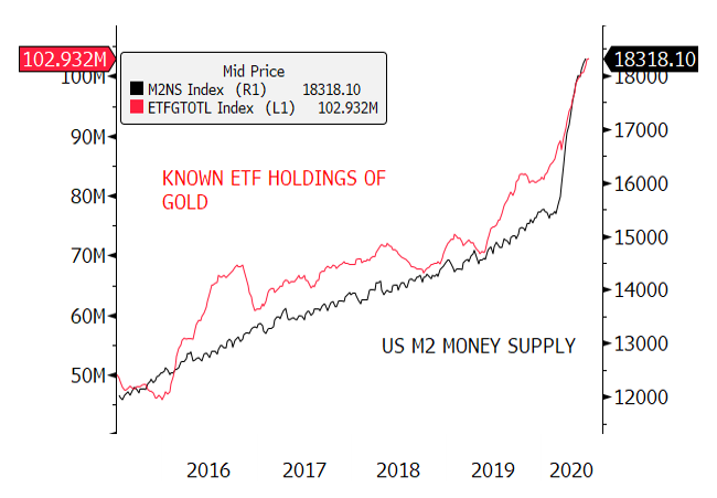 Figure 5. Total Known ETF Holdings of Gold and U.S. M2 Money Supply