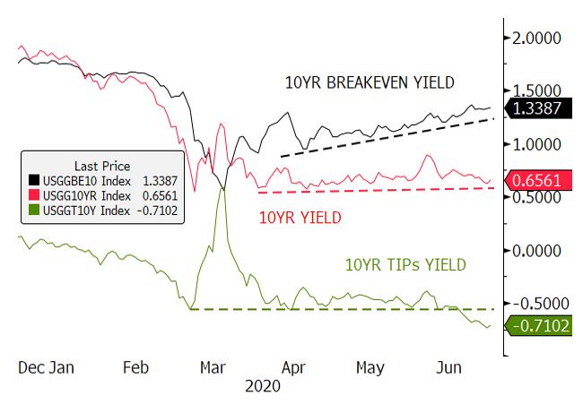 Figure 2. 10-Year U.S. Real Yields Breaking Lower as Breakeven Yields Rise