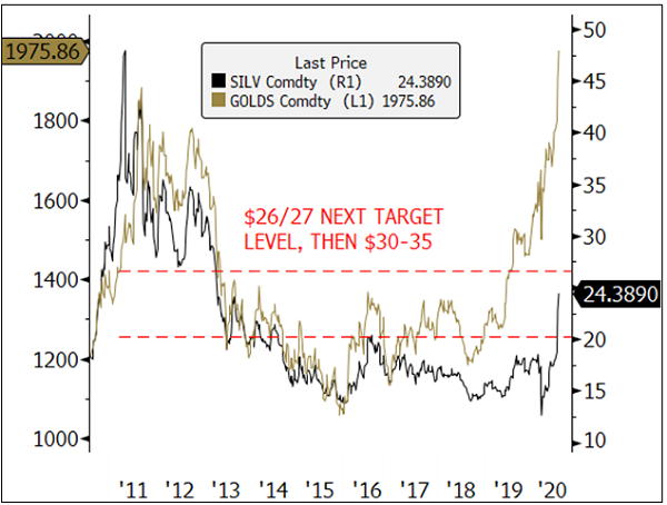 figure 4. more upside ahead for silver