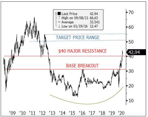 figure 5a. gold mining equities breaking out to next price target range of $50-$55