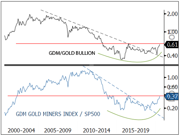 figure 5b. gold mining equities relative to gold bullion and s&p 500: on the verge of major breakout from multi-year bases