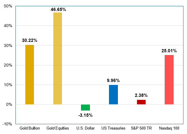 figure 1. gold delivers outsized returns ytd 2020