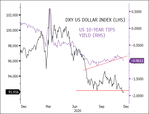 Figure 3. U.S. Dollar Making New Lows, and U.S. 10-Year TIPs Yield (Real Yields) Breaking Short-Term Uptrend