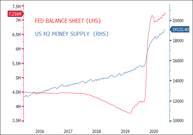 Figure 2. Fed Balance Sheet and U.S. M2 Money Supply at All-Time Highs