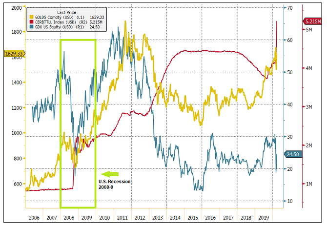 Fed Balance Sheet vs Gold