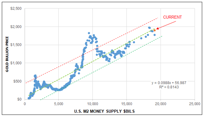 U.S. M2 Money Supply
