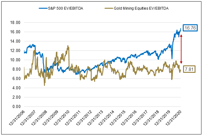 Figure 4 Gold Mining Equities vs SP 500 Index EVEBITDA