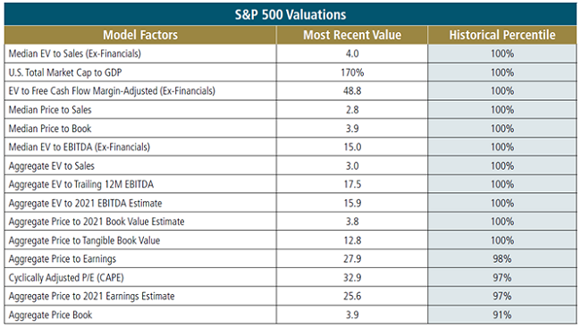 Figure 1 Equity Valuations are at All-Time Highs