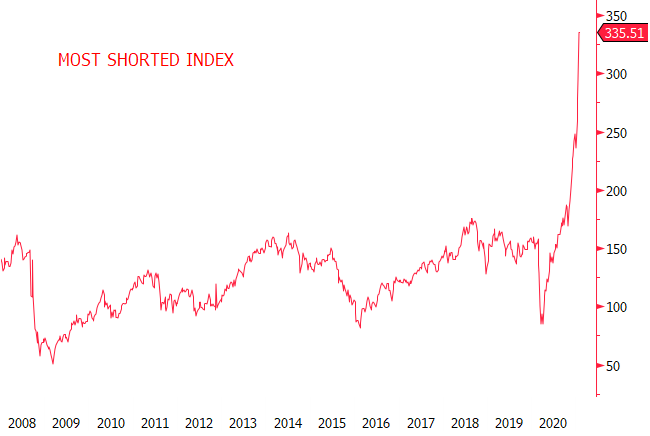 Figure 3. The Most Shorted Index. Most Squeezed Ever.