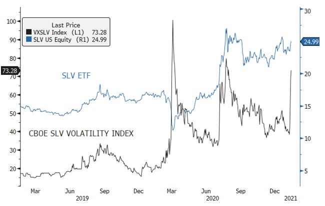 Figure 6. SLV and SLV Volatility Index