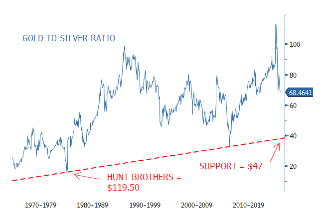Figure 7. Long-Term Gold to Silver Ratio