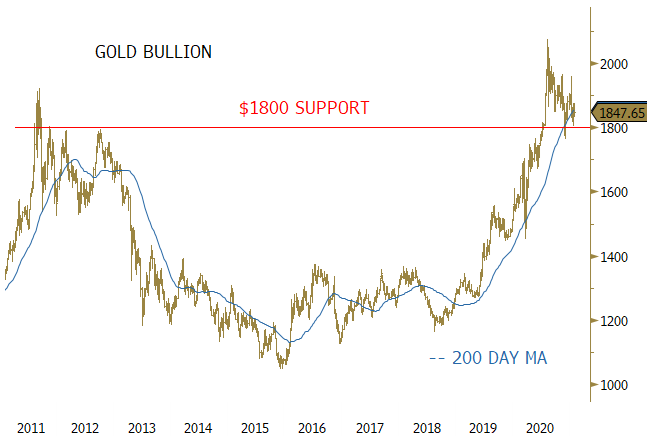 Figure 1. Gold Bullion Consolidating Above Major Support and 200 Day MA