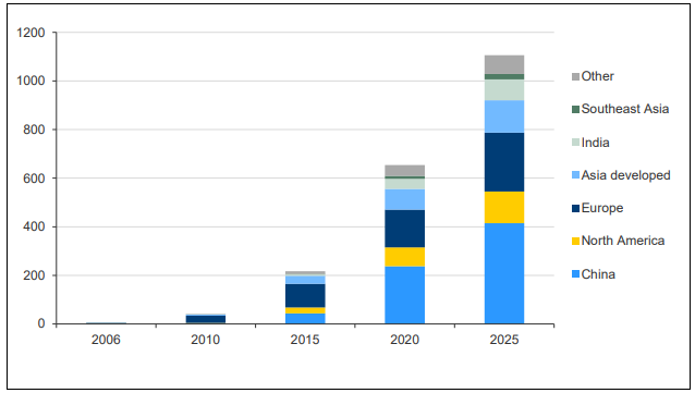 Figure 4. Historical and Forecast Solar Capacity by Region, 2006 – 2025, GW