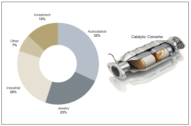 Figure 2. The Automotive Industry is the Largest Pt Consumer: Catalytic Converters