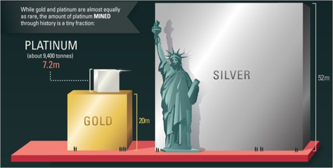 Figure 6. Platinum is the Rarest and Heaviest of the Precious Metals