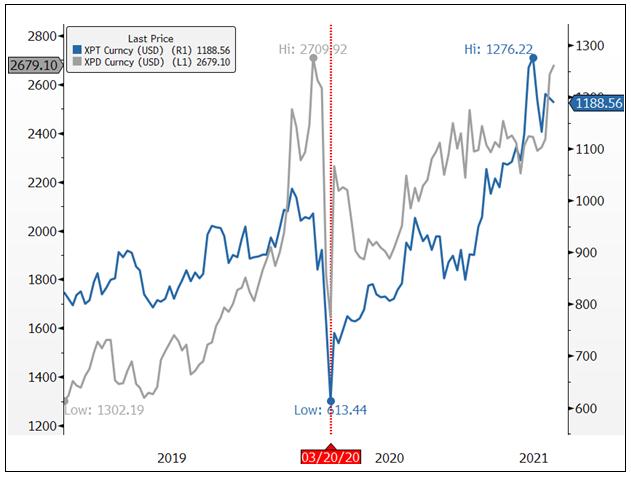 Figure 1. Platinum Rises as COVID-19 Impacts Supply