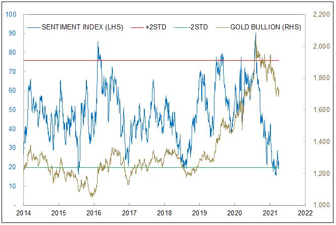 analyses technique HUI -XAU- GDX -GDXJ Figure-4-sprott-gold-bullion-sentiment-index-at-lows
