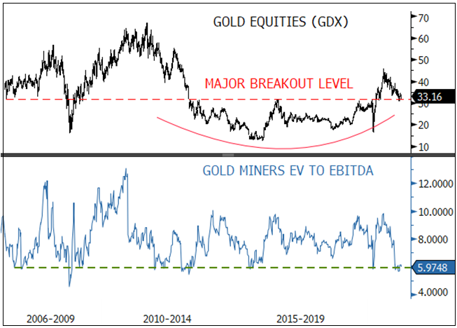 analyses technique HUI -XAU- GDX -GDXJ Figure-6-gold-equities-at-the-critical-support-level-and-15-year-low-range-of-ev-to-ebitda