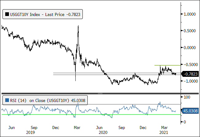 Figure 4. U.S. 10-Year TIPs Yield is Sitting at a Major Resistance Level