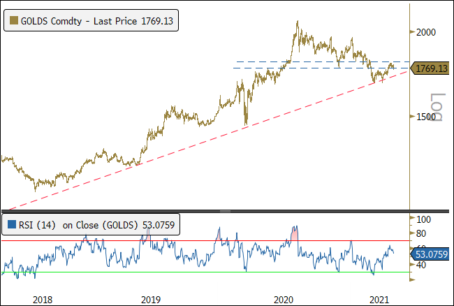 Figure 5. Gold Bullion Held Support, Now Testing Near-Term Resistance