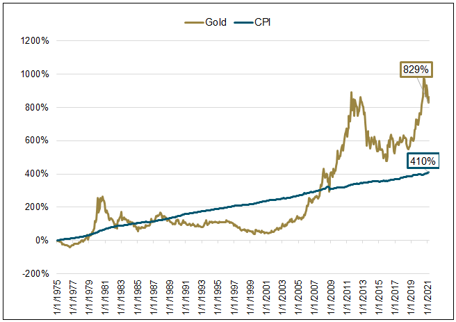 Figure 2. Gold as a Hedge Against Inflation (1975-2021)