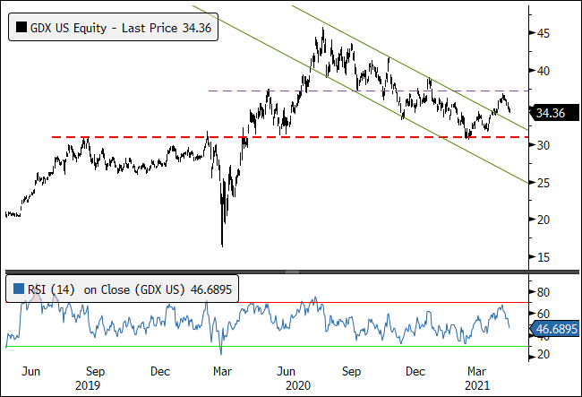 Figure 7. Gold Mining Equities Bouncing Off Major Support, Exiting Down-Channel, and Now Consolidating