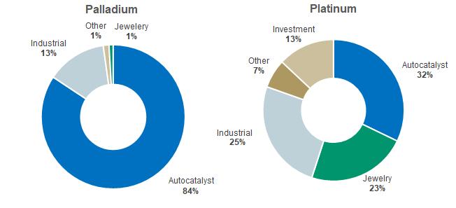 Figure 3. Palladium vs. Platinum Uses