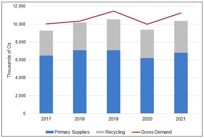 Figure 4.  Palladium Supply Continues to Fall Short of Demand