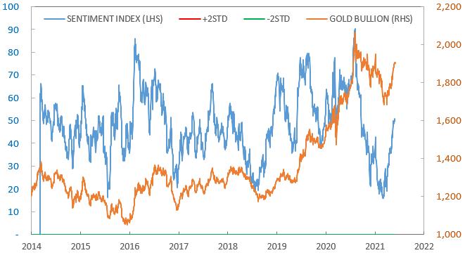 The Sprott Gold Bullion Sentiment Indicator