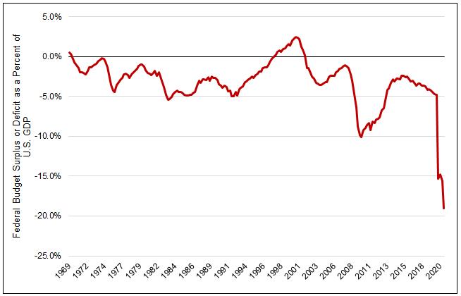 Figure 4. U.S. Federal Budget as Percent of U.S. GDP
